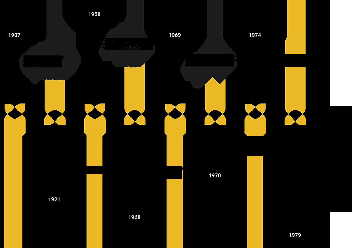 timeline_spanish
